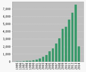 Citations to ABM papers, last 20 years.