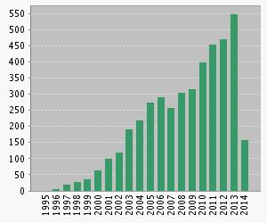 ABM Publications in the last 20 years.